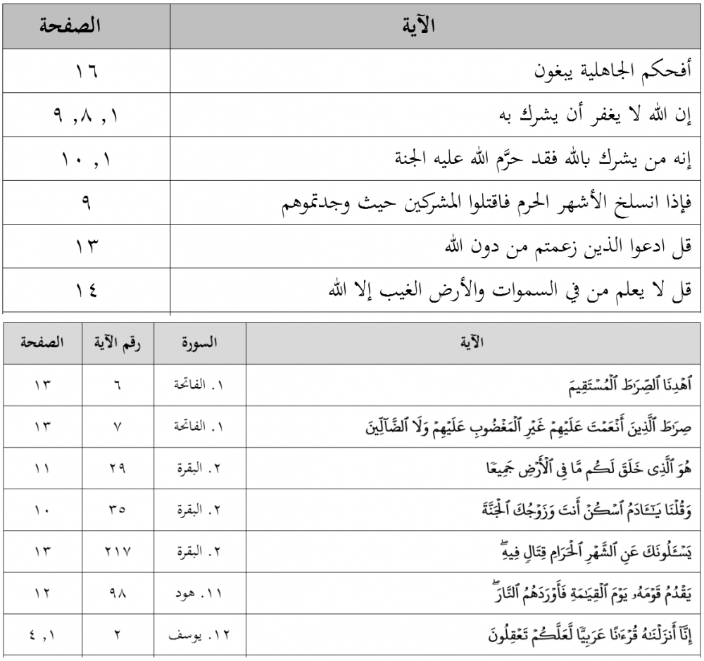 أشكال فهرس الآيات القرآنية